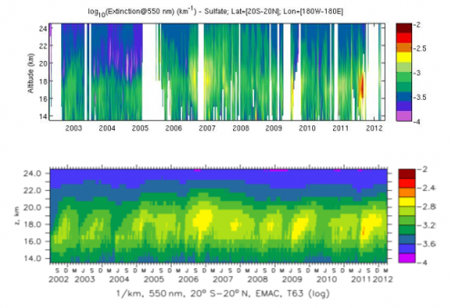 Evolution in time and altitude of the aerosol extinction, which quantifies the scattering and absorption  of the solar radiation by the atmosphere. The upper panel shows a data record derived from measurements of the GOMOS experiment, and the lower panel shows a simulation of the same dataset by the chemistry-climate model EMAC.