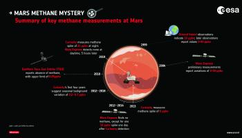 Key methane measurements at Mars